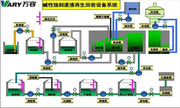 再生回收设备(万容科技)