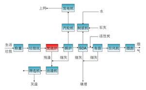 河南漯河电厂发电DCS项