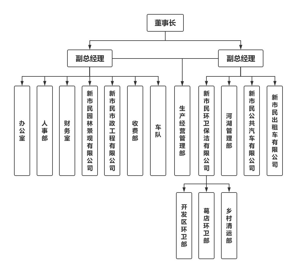 管理層結構圖.jpg