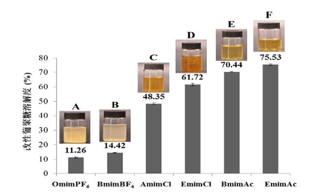 不同ILs溶解后酵母β-葡聚糖的溶解度