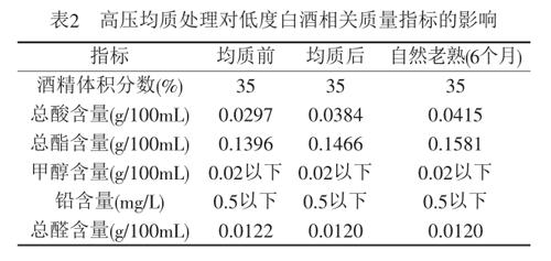 高压均质处理对低度白酒相关质量指标的影响