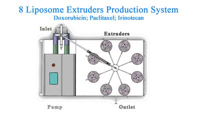生产型脂质体挤出系统Liposome Extruder system