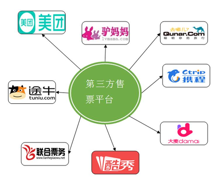 OTA平臺常用的有.jpg