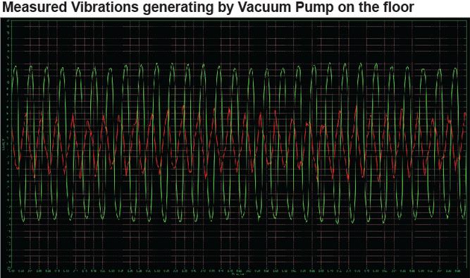 真空泵对地面产生的振动分析图.png