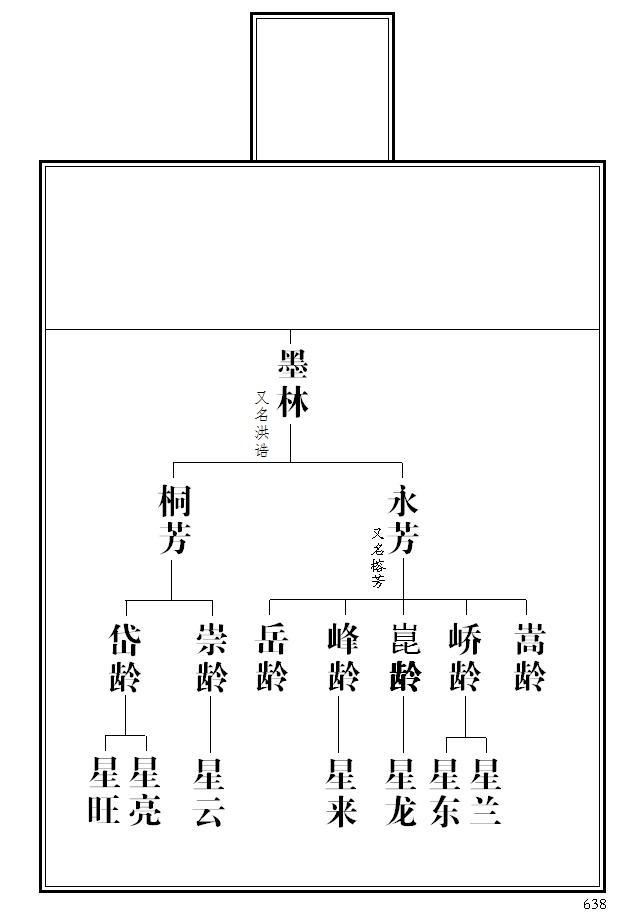 小村春色张福根_2004版《张氏族谱》——洼子村分支(含前、后洼子、东、西朱阳