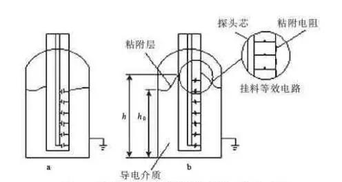 射频导纳液位计的工作原理图