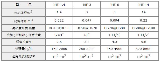 高粘换热混合器选型表